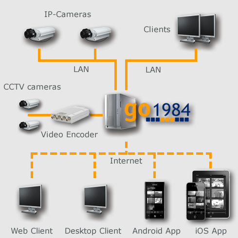 Network video surveillance with go1984
